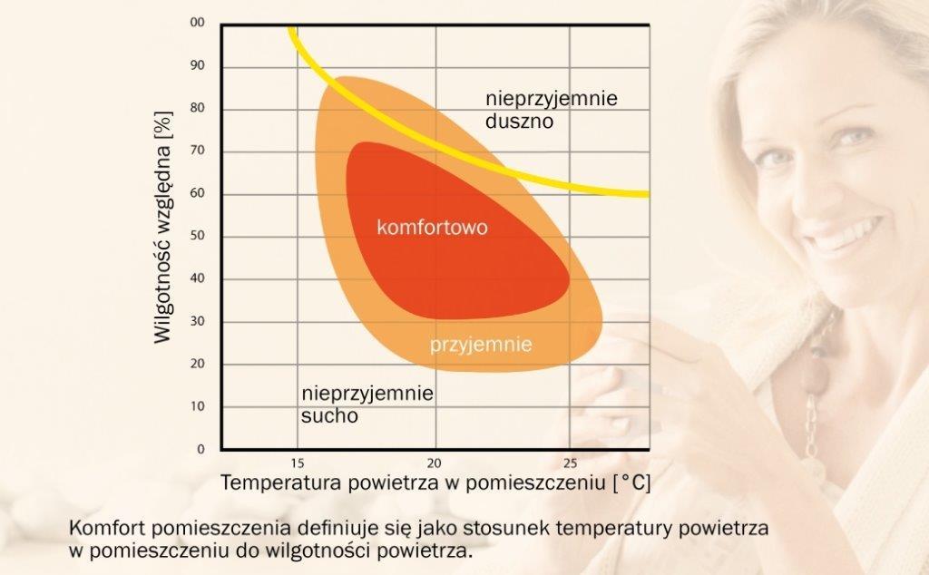 Mikroklimat we wnętrzach - produkt Baumit