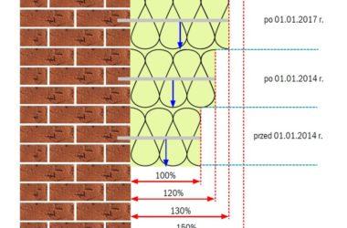 Jak ocieplić budynek, by spełnił wymagania termoizolacyjne
