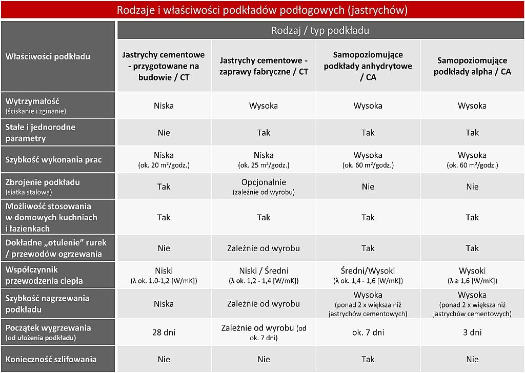Tabela - porównanie podkładów podłogowych
